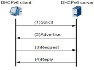 DHCPv6协议下主机与服务器的四步交互