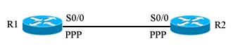 PPP的CHAP单双向认证配置的网络拓扑