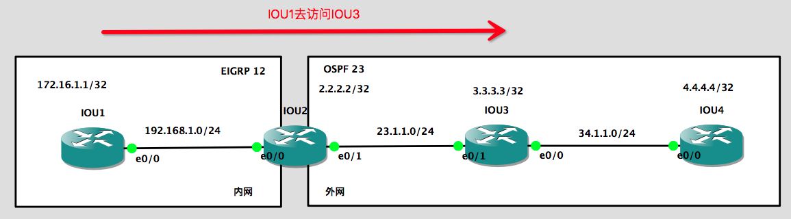 IP NAT outside and inside source综合实验拓扑图 - 实验一
