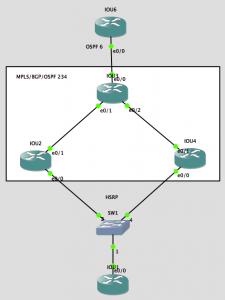MPLS VPN中关于HSRP的应用