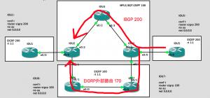 MPLS VPN中EIGRP次优路径优化机制