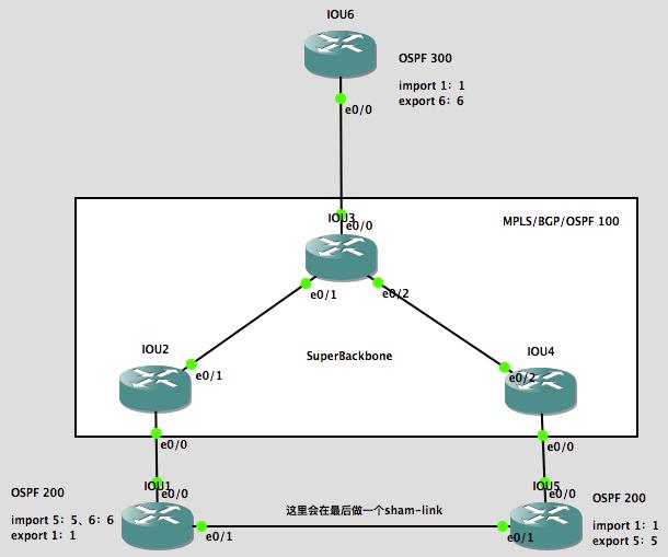MPLS L3VPN中OSPF三类和五类LSA防环机制