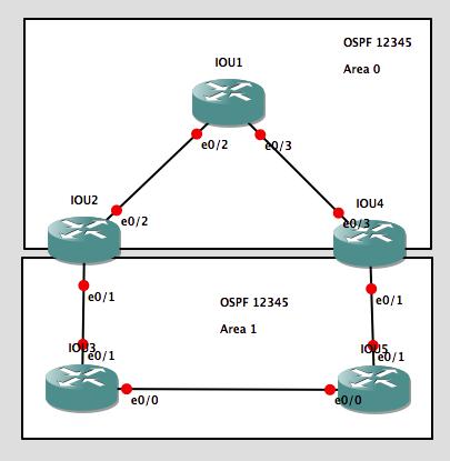 OSPF中一个关于O IA路由的问题