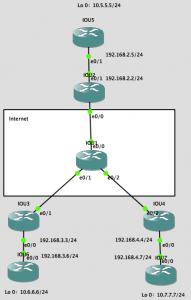 lab-dmvpn-ipsec-multicast