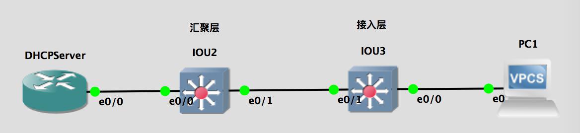 【实验】DHCP snooping 多交换机(接入层+汇聚层)实例
