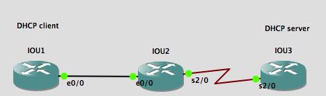 DHCPv4