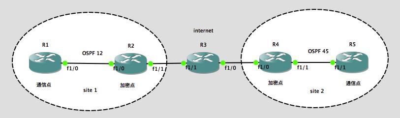 【实验】IPSec LAN to LAN(附有关于IPSec的一些ACL应用)