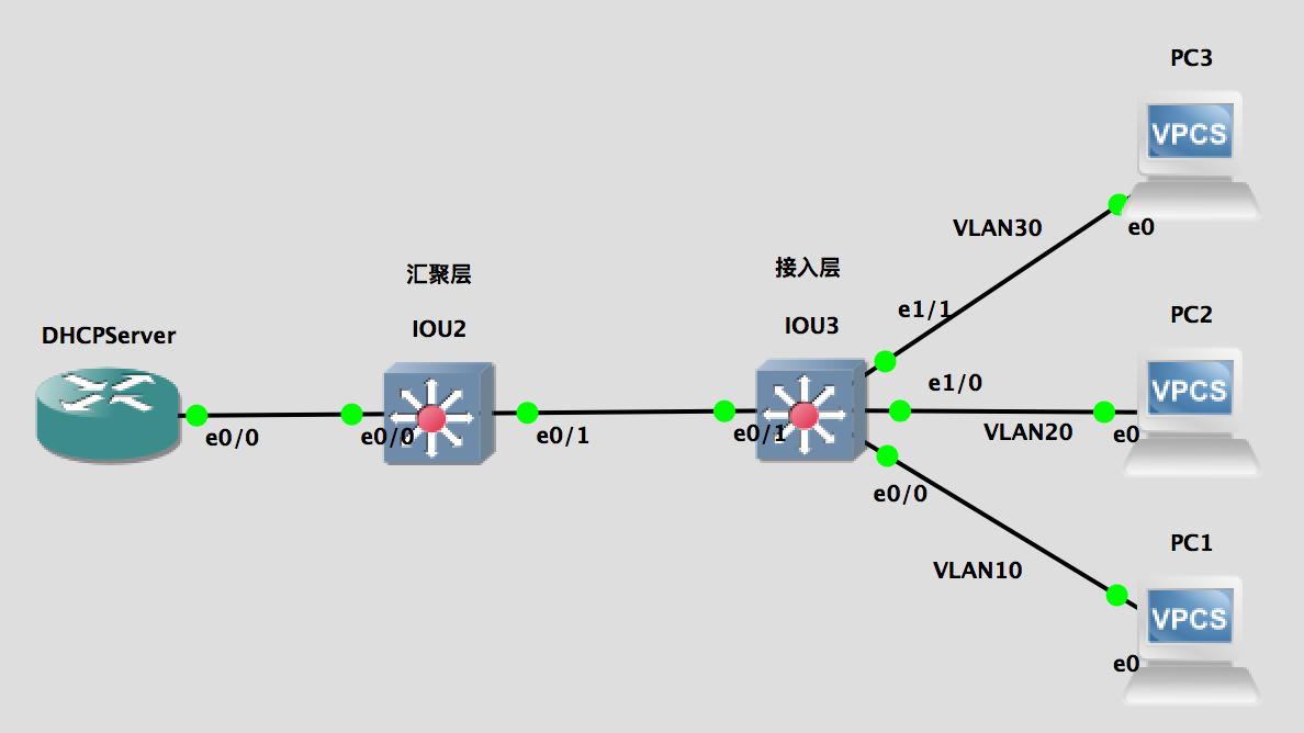【实验】DHCP snooping 多交换机(多VLAN+接入层+汇聚层)实例