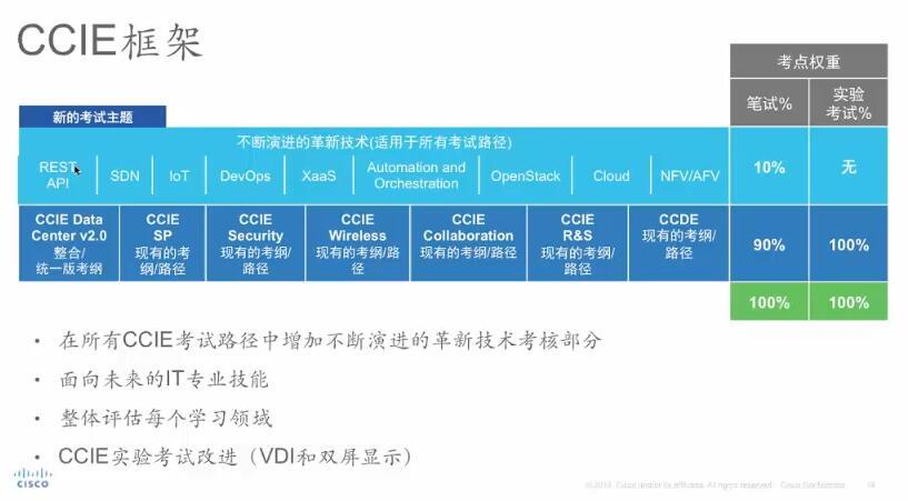 """【视频】2016年4月21日 """" CCIE 认证演进以应对数字化转型下的 IT 技能需求 """" 在线研讨会"""