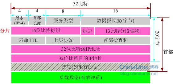 IPv4报头格式(中文解释)