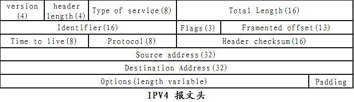 IPv4报头格式