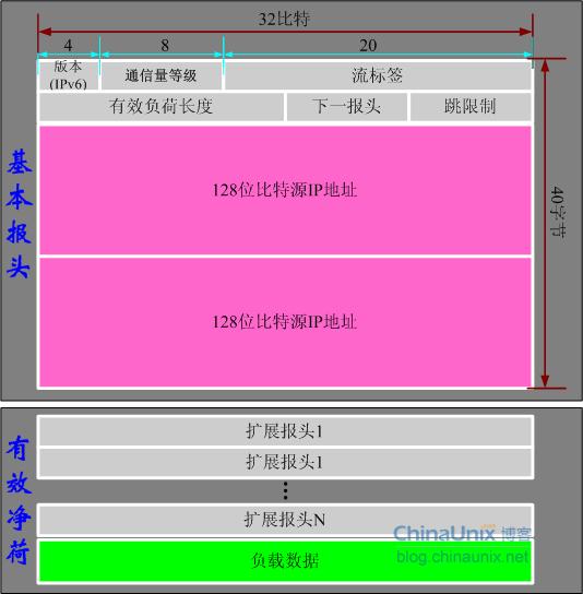 IPv6报头格式(中文解释)