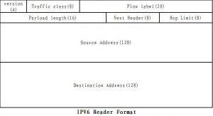 IPv6报头格式