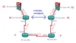 【实验】MPLS L3VPN详解:MP-BGP的建立