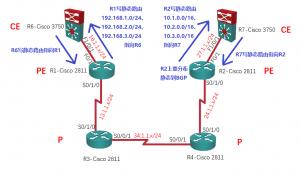 【实验】MPLS L3VPN详解:写静态路由,同时R2上重分布静态到BGP