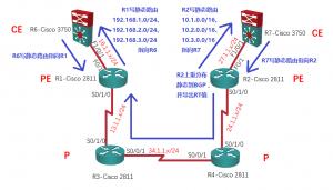 【实验】MPLS L3VPN详解:R2上导出RT值