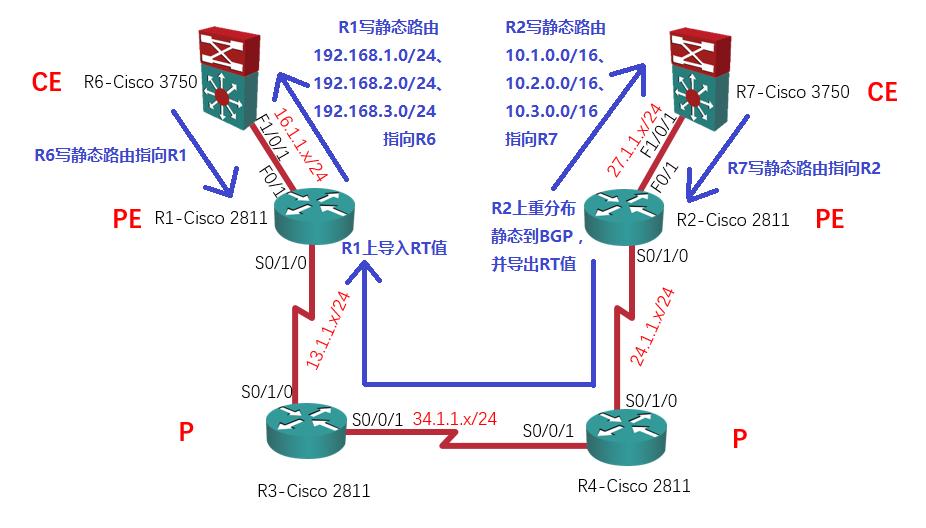 【实验】MPLS L3VPN详解:R1上导入RT值
