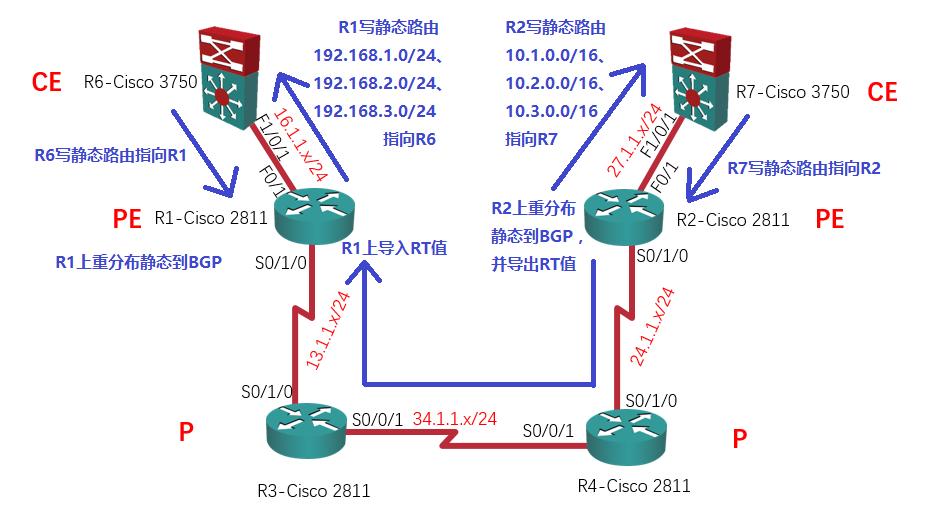 【实验】MPLS L3VPN详解:R1上重分布静态到BGP