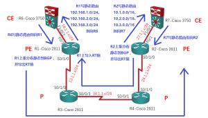 【实验】MPLS L3VPN详解:R1上导出RT值