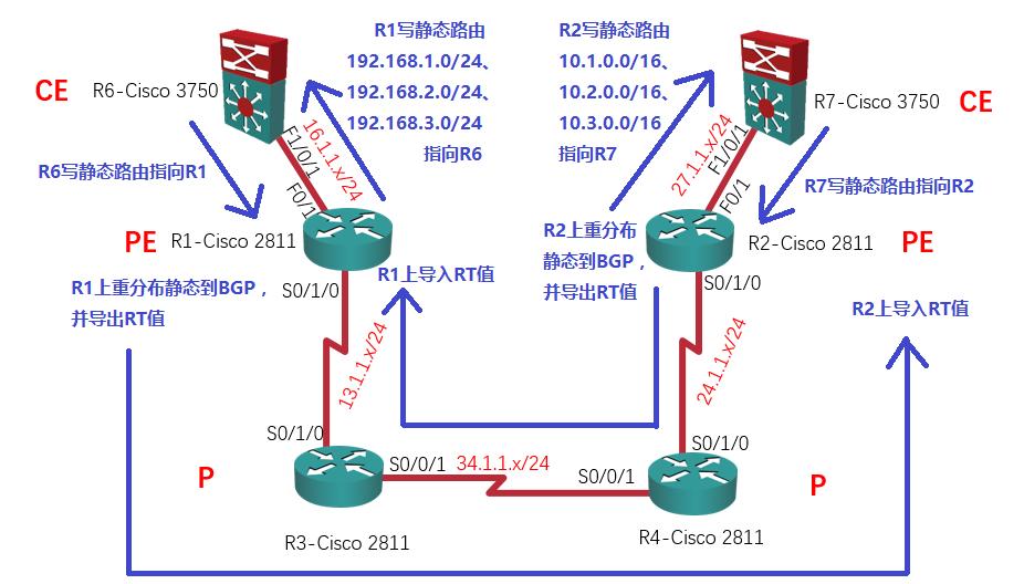 【实验】MPLS L3VPN详解:R2上导入RT值