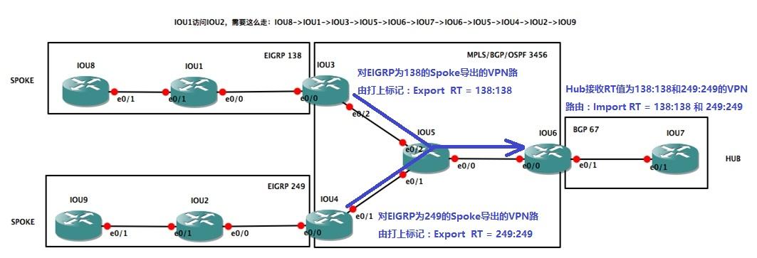 Hub上VPN路由通过RT值导入导出