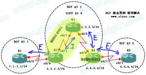 BGP路由黑洞之路之联邦(BGP Confederation)解决