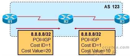 bgp-cost-community-5