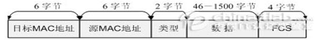 Ethernet帧