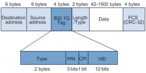 基于802.1Q的VLAN帧格式
