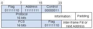 HDLC帧格式