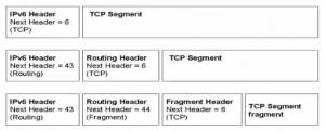 图2 IPv6下,基本报头、扩展报头和三层协议数据报文的相互关系