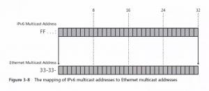 IPv6组播地址(Multicast Address)映射到MAC组播地址(Ethernet Multicast Address)