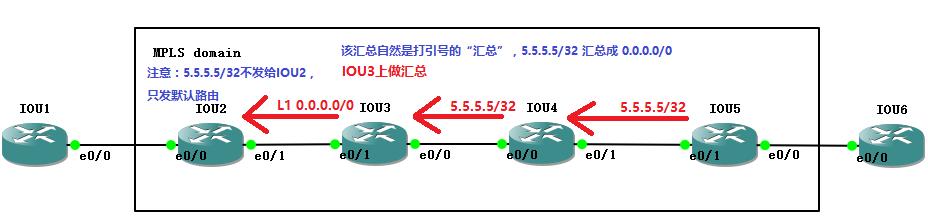 【实验】MPLS下,IGP使用路由汇总造成标签交换路径(LSP,Label Switched Path)中断的问题