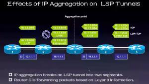 MPLS的LSP(标签交换通道)被IGP路由汇总打断