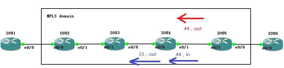 MPLS标签静态分配示意图