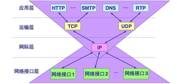 五层网络模型