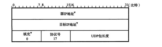 UDP伪头部