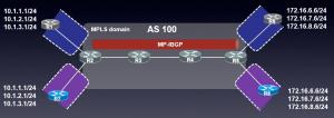 MPLS L3VPN为什么要使用两层MPLS标签?