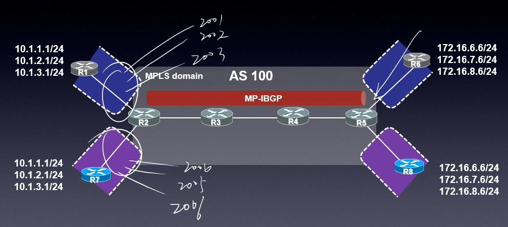内层MPLS标签要解决的就是这个问题:PE如何把数据包给CE