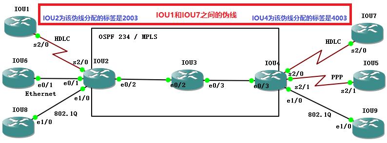 IOU1和IOU7之间的伪线