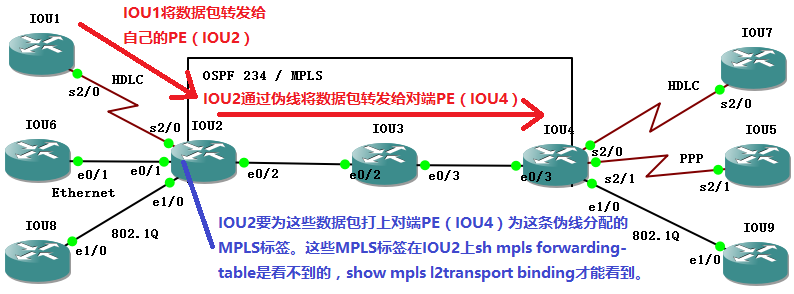 mpls-l2vpn-point-to-point-topology-21