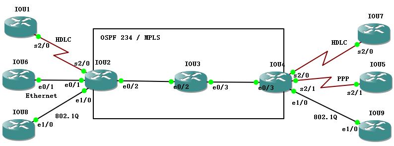 【实验】IP L2VPN下,Point-to-Point的L2TPv3实验
