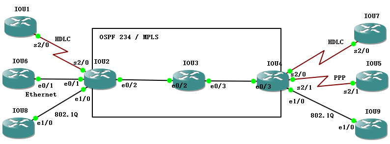【实验】MPLS L2VPN下,Point-to-Point的实验