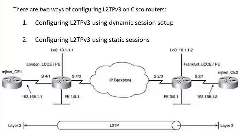 L2TPv3 的配置方式有两种