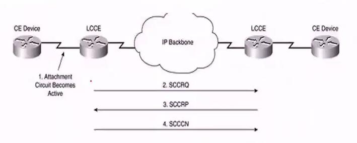 L2TPv3 控制会话建立过程