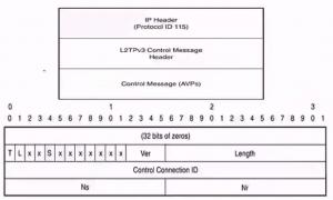L2TPv3 控制消息报文格式