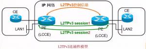 L2TPv3 为多个用户提供 L2VPN 服务