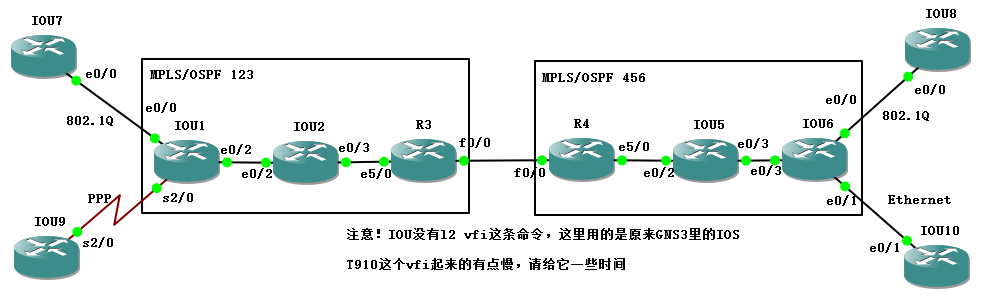 【实验】域间MPLS L2VPN实验 —— Inter-AS option 3(PseudoWire Stitching at ASBRs,伪线缝补)