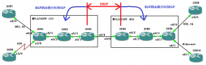 【实验】域间MPLS L2VPN实验 —— Inter-AS option B/option 2(End to End)BGP路由重分布到IGP