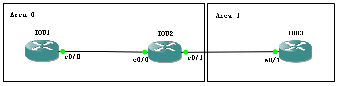 【实验】OSPF 区域间汇总下的 not-advertise 选项